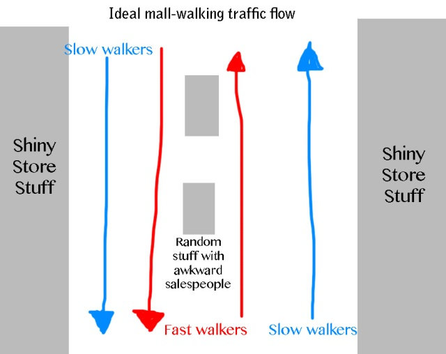 Ideal mall walking scenario