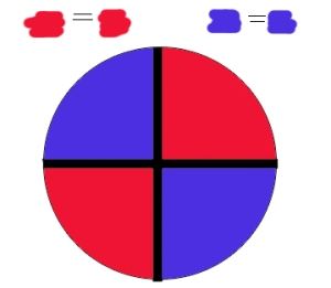 Exact opposites equal exact opposites in a circle